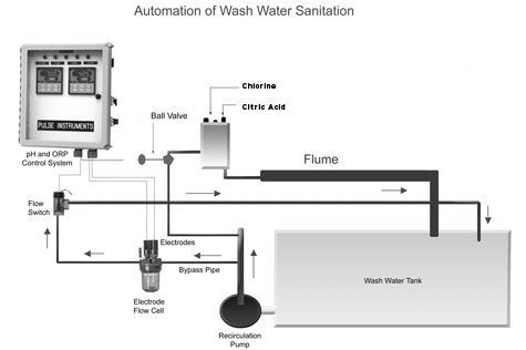 Automated Chlorination Flume Water Treatment System